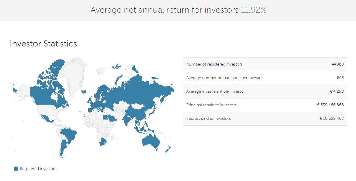 Investorid mintoses